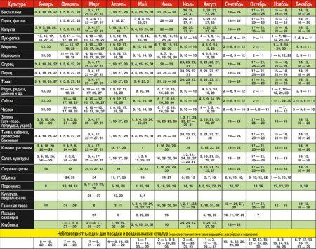 Лунный посевной календарь садовода и огородника на 2020 года, таблица