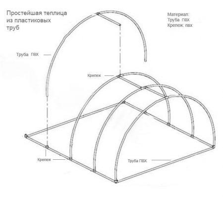 teplica-svoimi-rukami-iz-polikarbonata-iz-plastikovyx-trub-pvx-chertezh