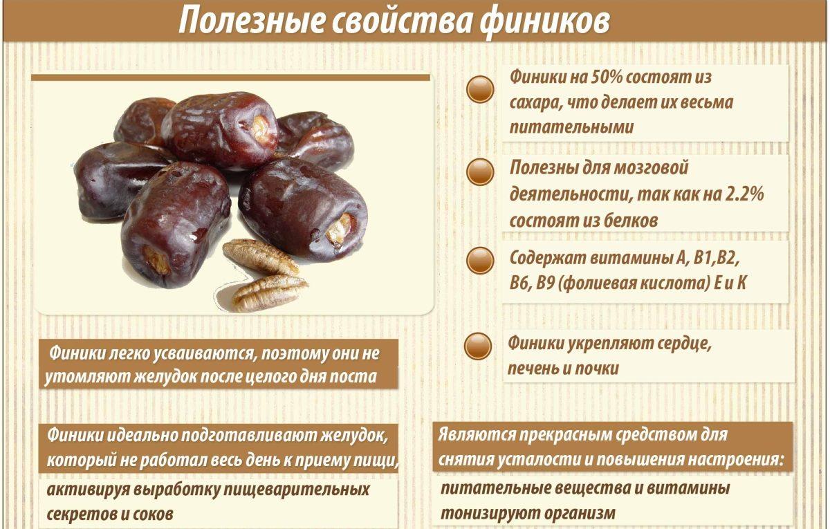 Полезные свойства плода