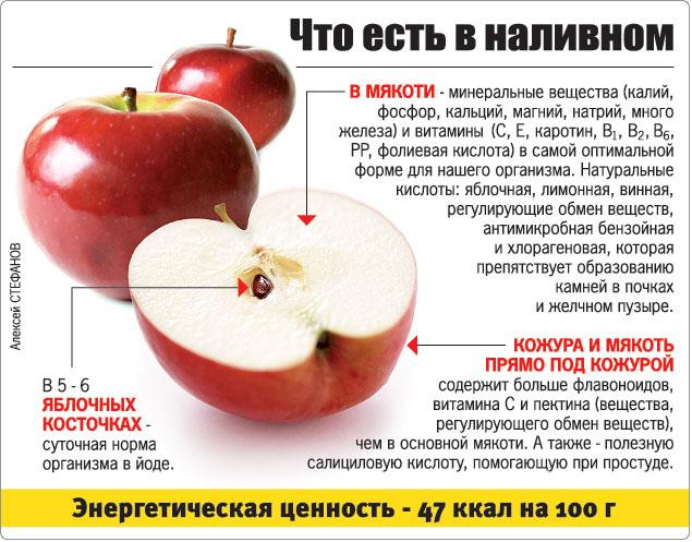 Состав и польза наливного яблока