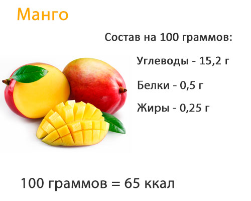 Калорийность и состав манго