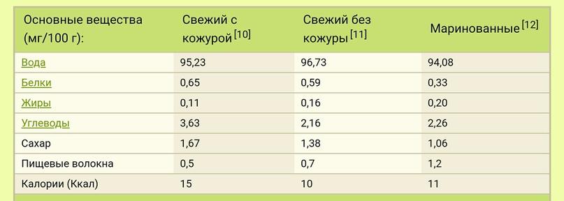 Химический состав огурцов