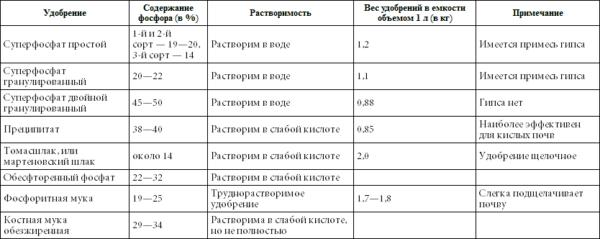 soderzhanie fosfora v udobrenijah